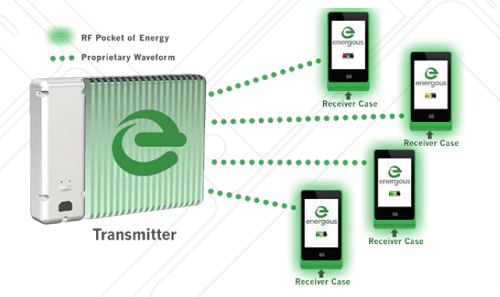 RadioFrequency Wireless Charging