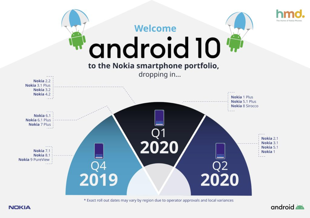 Nokia phones getting Android 10
