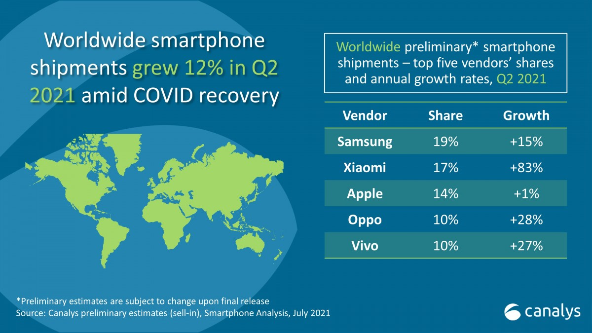 Canalys: Xiaomi became world's second-largest smartphone manufacturer